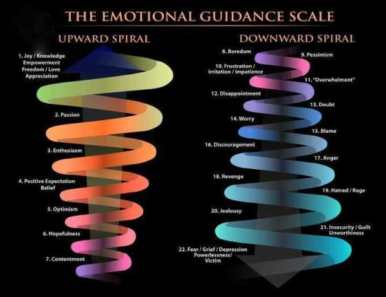ascend emotional spiral