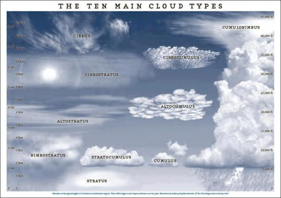 10 cloud types